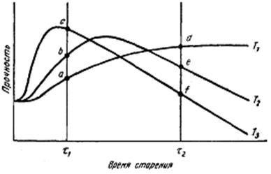 Зависимость прочности от времени и температуры старения