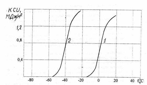 Зависимость порога хладноломкости от размера зерна