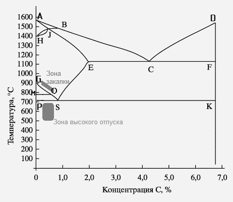 Диаграмма Fe-C