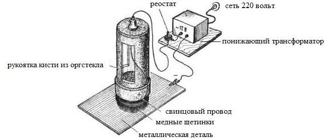 Схема устройства кисти для хромирования