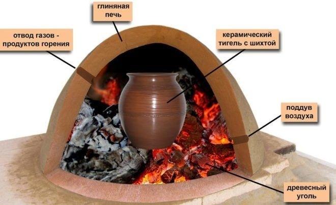 Плавильная печь, использующаяся в домашних условиях