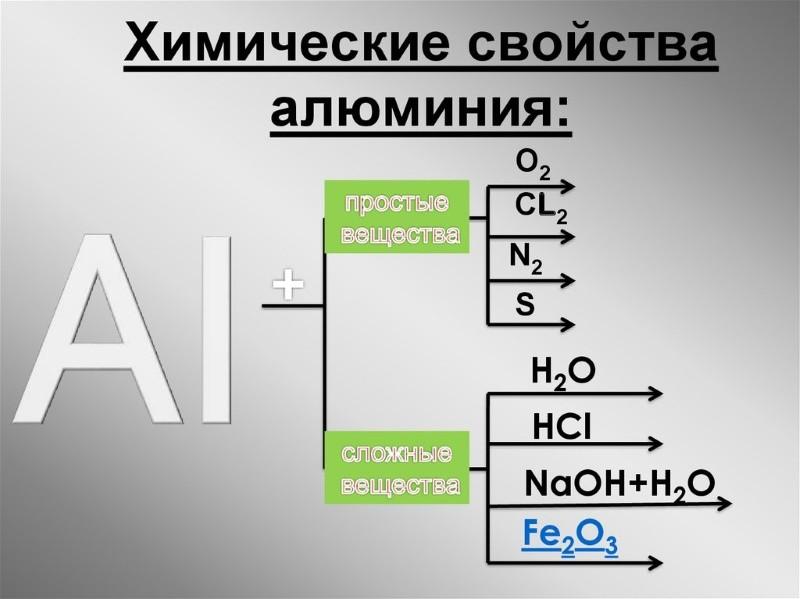 Алюминий его физические и химические свойства