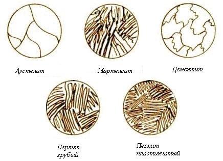 Изменение структуры металла при термообработке