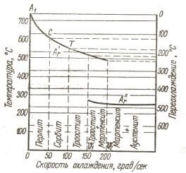 Образование структур в зависимости от интенсивности охлаждения
