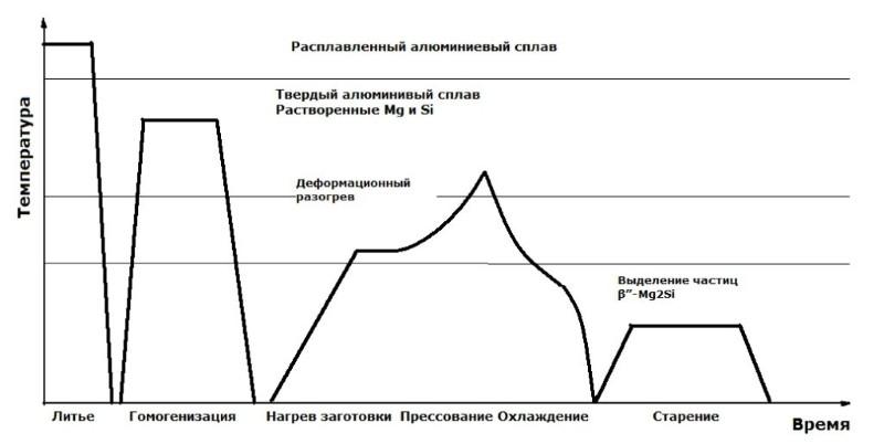 Термические превращения в сплавах 6060, 6063, АД31