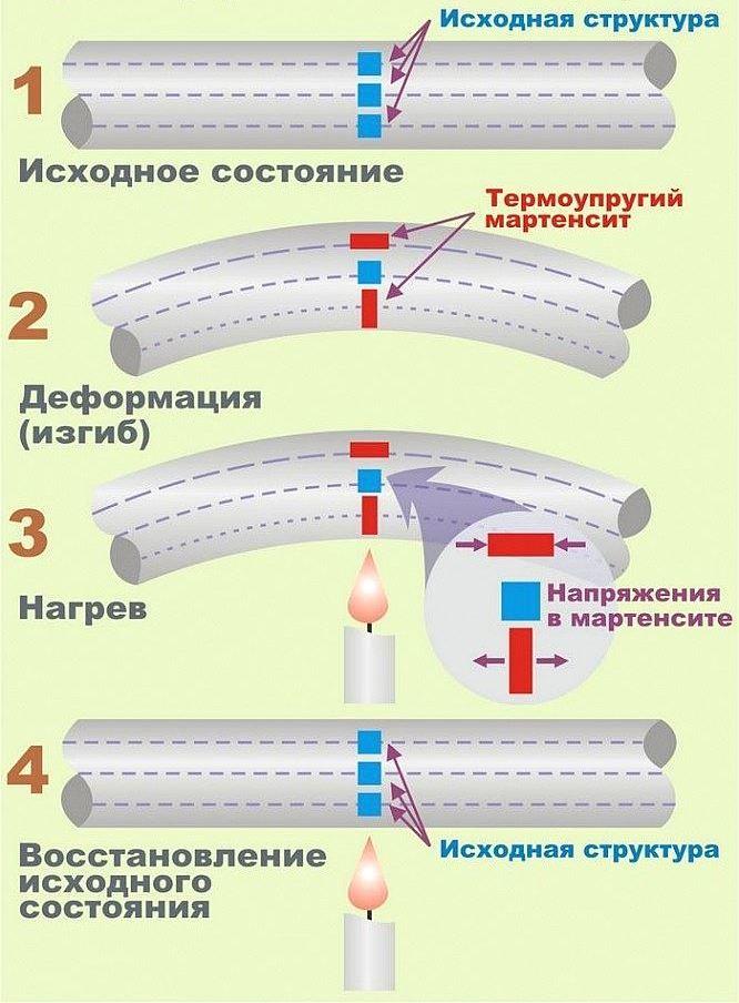 Схема эффекта памяти
