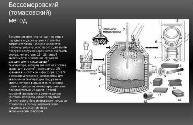 Бессемеровский метод выплавки стали
