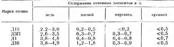 Состав различных марок дюрали