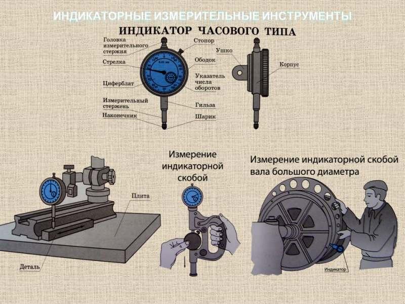 Индикаторные измерительные инструменты