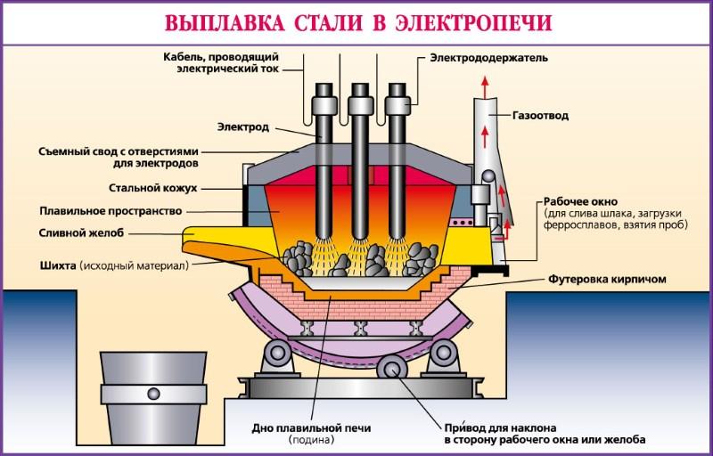 Выплавка стали в электропечи
