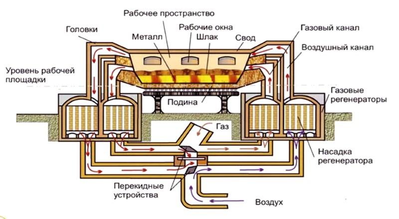 Схема мартеновской печи