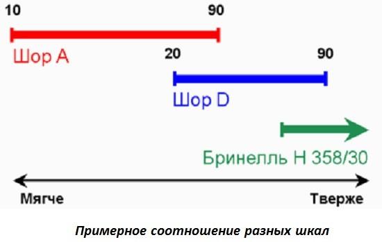Примерное соотношение разных шкал