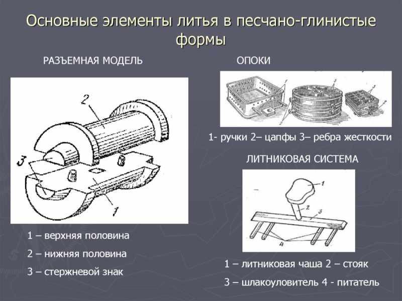 Основные элементы литья в песчано-глиняные формы
