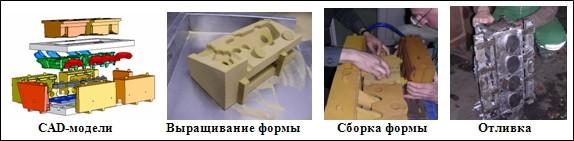 Процесс изготовления формы