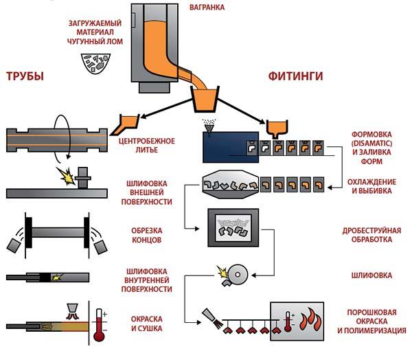 Процесс литья из чугуна