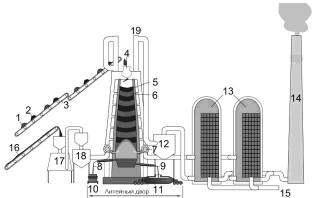 Схема расположения оборудования для доменного производства