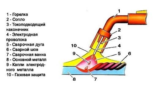 Газовая горелка для полуавтомата