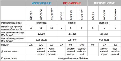 Редуктор кислородный характеристики