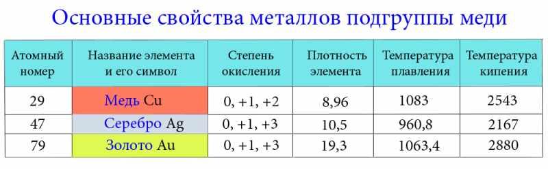 Основные свойства металлов подгруппы меди