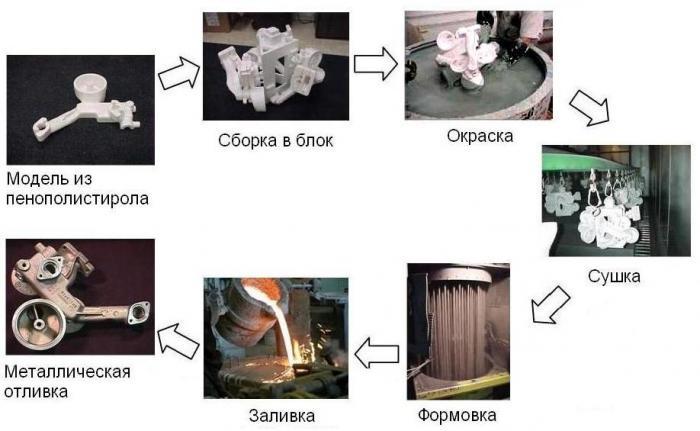 Технология литья по газифицируемым моделям
