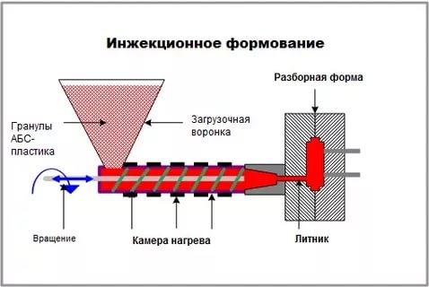 Инжекционное литье металлов