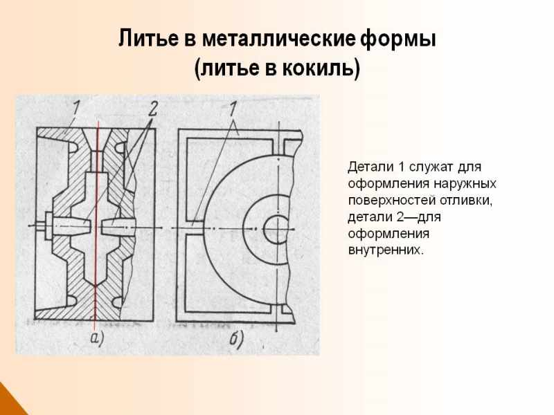 Литье в металлические формы (кокиль)