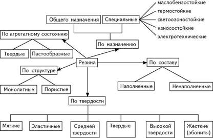 Классификация резины