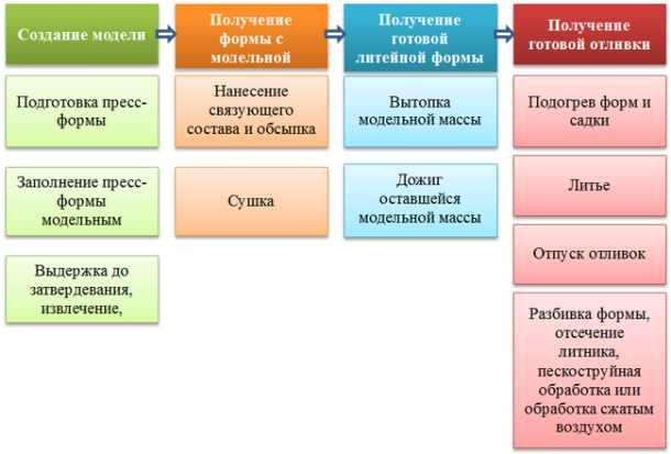 Процесс литья по моделям