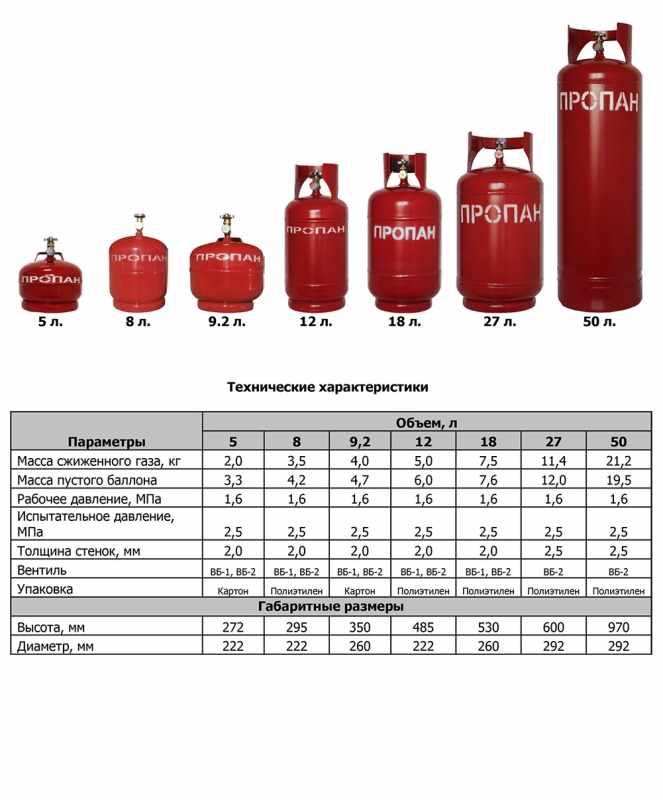 Технические характеристики газовых баллонов