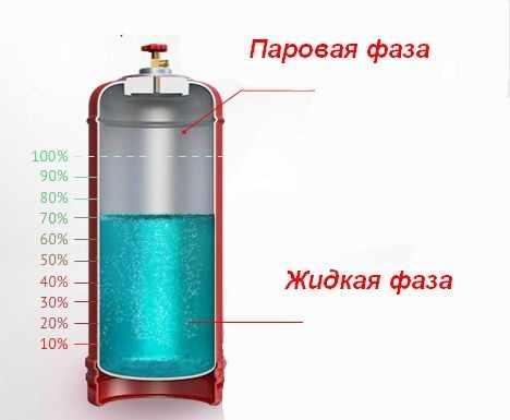 Внутренне содержание газового баллона