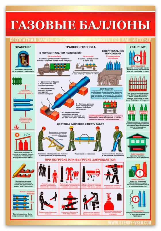 Правила безопасной эксплуатации газовых баллонов