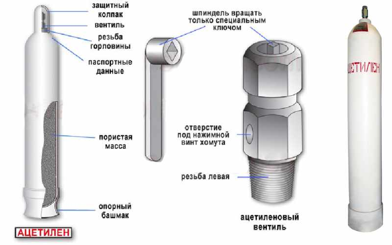Места для осмотра в газовых баллонах при проверки