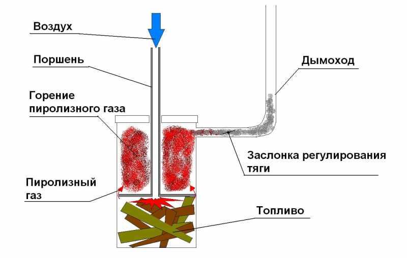 Схема печки длительного горения бубафоня