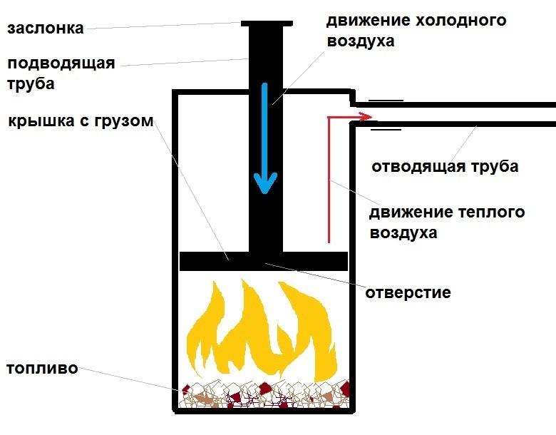 Схема работы печи длительного горения бубафоня