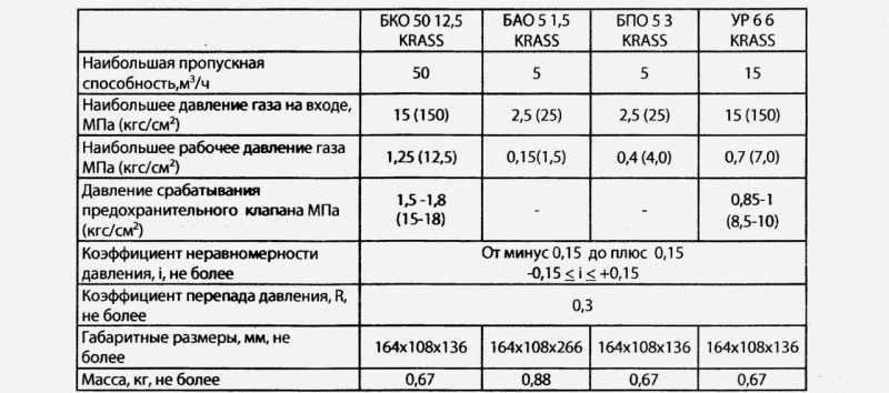 Технические характеристики пропанового редуктора БПО 5-3