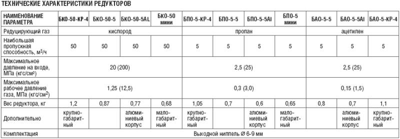Технические характеристики редукторов
