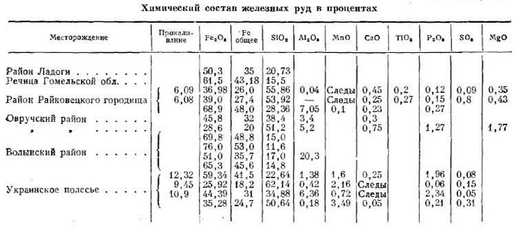 Химический состав железных руд