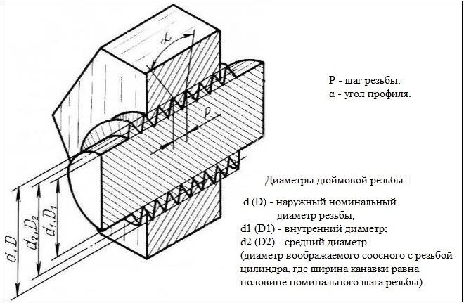 Угол метрической и дюймовой резьбы