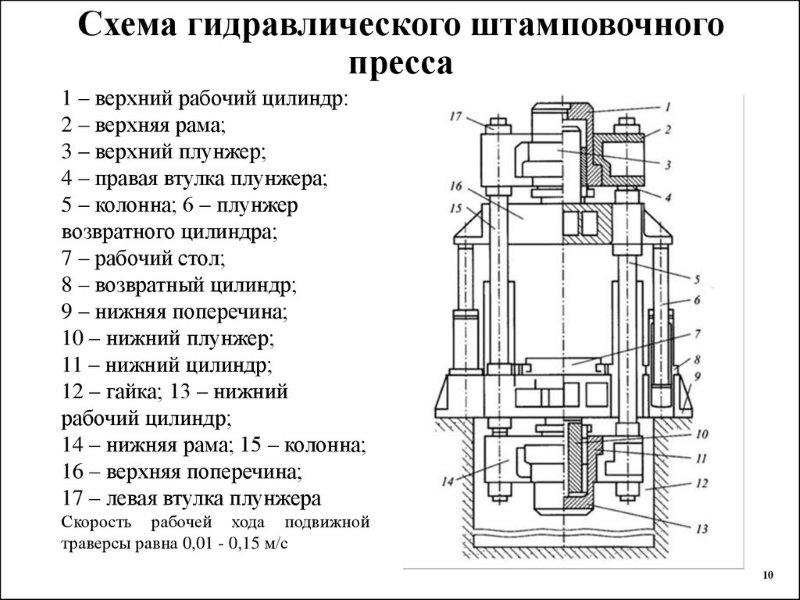 Схема гидравлического штамповочного пресса