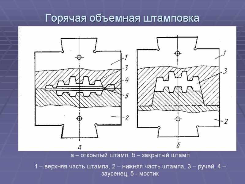 Схема горячей объемной штамповки