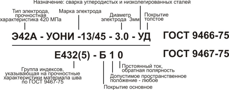 Расшифровка маркировки электродов