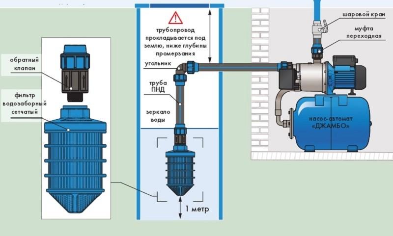 Обратный клапан установка на насос картинка