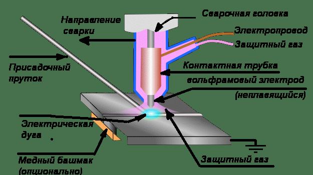 Схема сварки при использовании присадочной проволоки