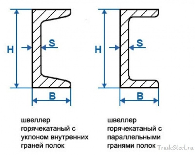 Типы швеллеров