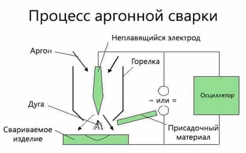 Процесс аргоновой сварки