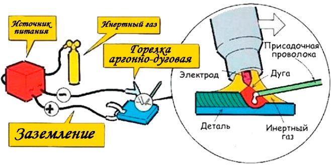 Процесс аргонодуговой сварки