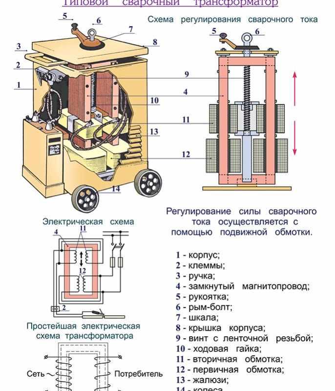 Трансформатор для электродуговой сварки