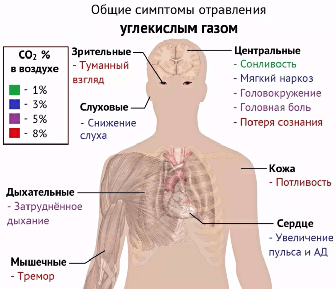 Общие симптомы отравления углекислым газом