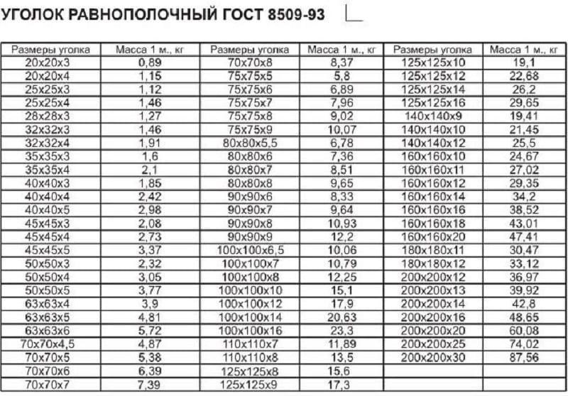 Характеристики уголков по ГОСТ 8509-93