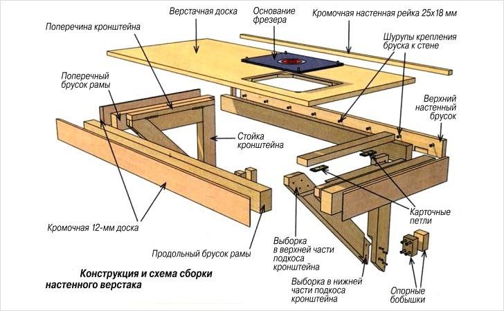 Конструкция настенного верстака